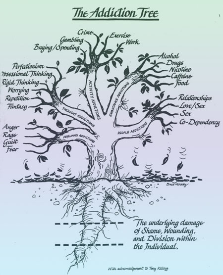 The Addiction Tree