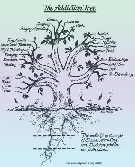 The Addiction Tree