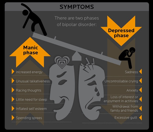 Bipolar manic and depressive symptoms