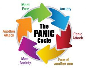 paic disorder cycle