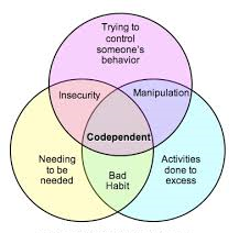 How Codependency Results
